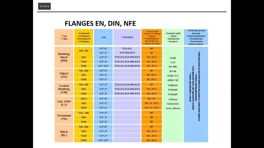 Te koop Stalen flenzen ANSI / ASME B16.5